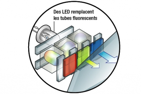 Technologie d'écran LCD-LED